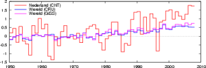 Dutch and global temperature (anomaly) trends 1950-2008
