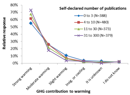 Verheggen et al - Figure 1 - GHG contribution to global warming